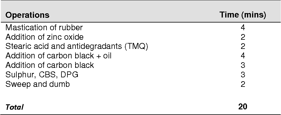 Table 2 from Effect of Stearic Acid Level on the Physical Properties