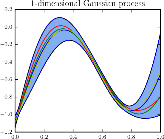Figure 1 for Faster variational inducing input Gaussian process classification