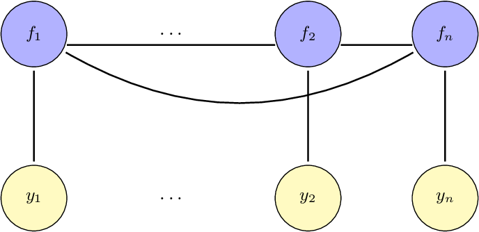 Figure 2 for Faster variational inducing input Gaussian process classification