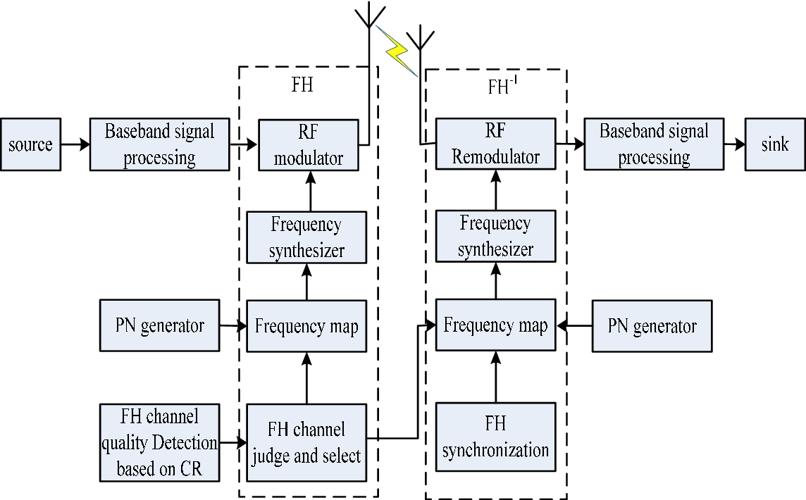 cognitive fh channel selection for bluetooth network semantic scholar