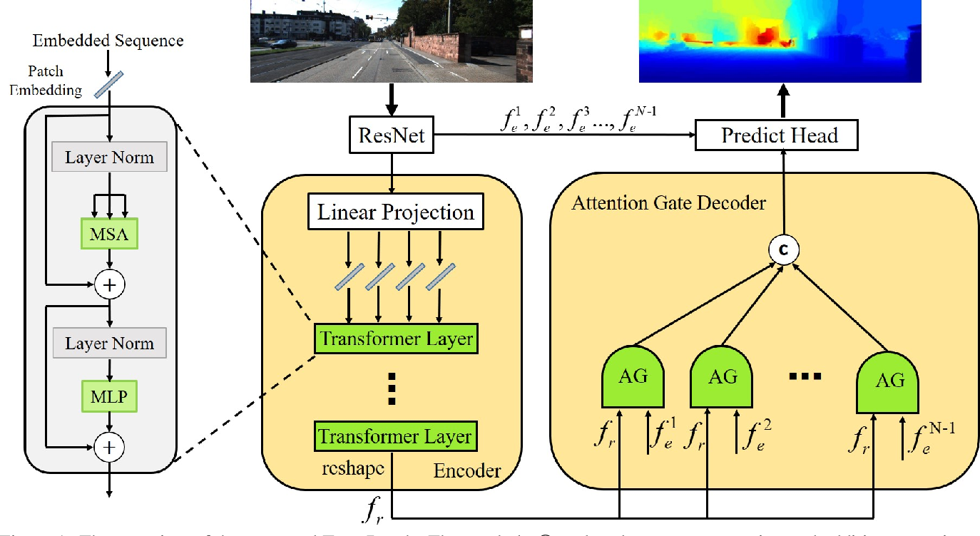 Figure 1 for Transformers Solve the Limited Receptive Field for Monocular Depth Prediction
