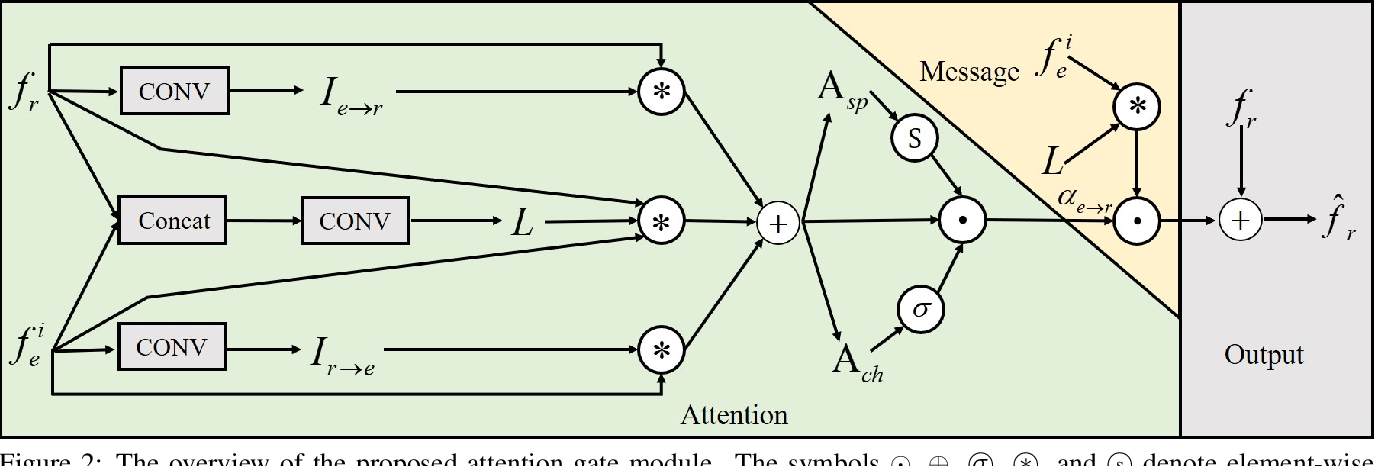 Figure 3 for Transformers Solve the Limited Receptive Field for Monocular Depth Prediction