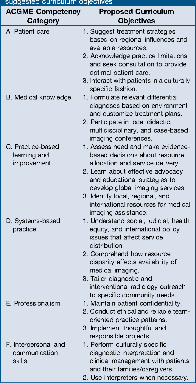 Table 3 from Global health imaging curriculum in radiology