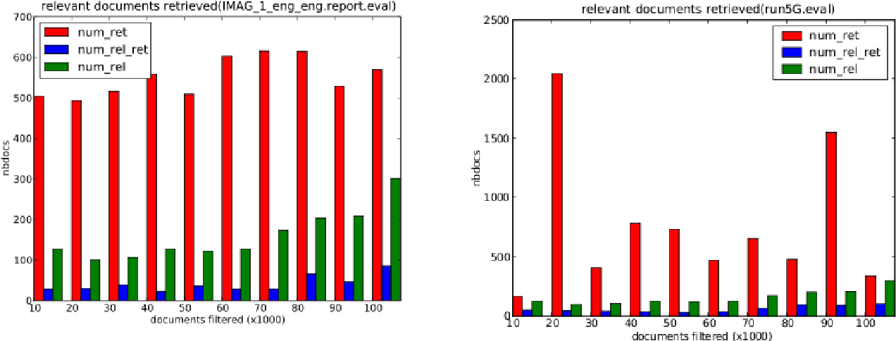 Figure 2: Number of documents retrieved for Run 1 and 2