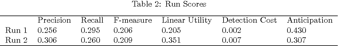 Table 2: Run Scores