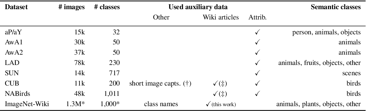 Figure 2 for Large-Scale Zero-Shot Image Classification from Rich and Diverse Textual Descriptions