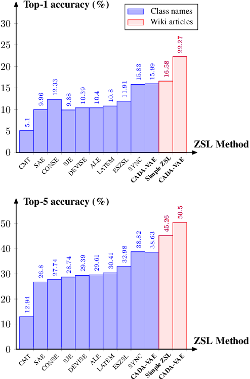 Figure 4 for Large-Scale Zero-Shot Image Classification from Rich and Diverse Textual Descriptions