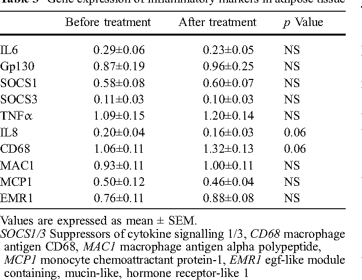 Table 3 Gene expression of inflammatory markers in adipose tissue