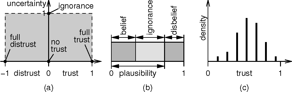Possibilities And Limitations Of Modeling Trust And Reputation