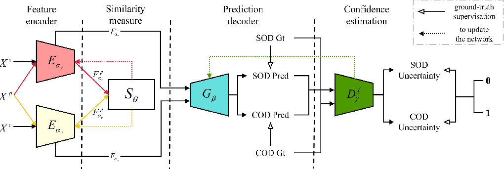 Figure 3 for Uncertainty-aware Joint Salient Object and Camouflaged Object Detection