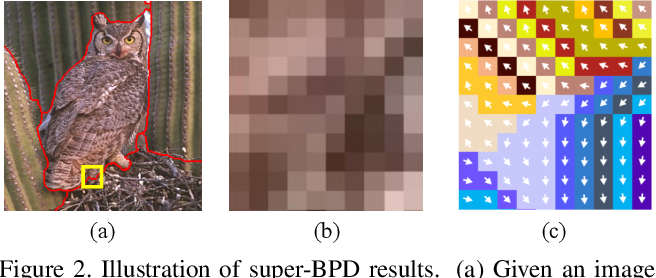 Figure 3 for Super-BPD: Super Boundary-to-Pixel Direction for Fast Image Segmentation