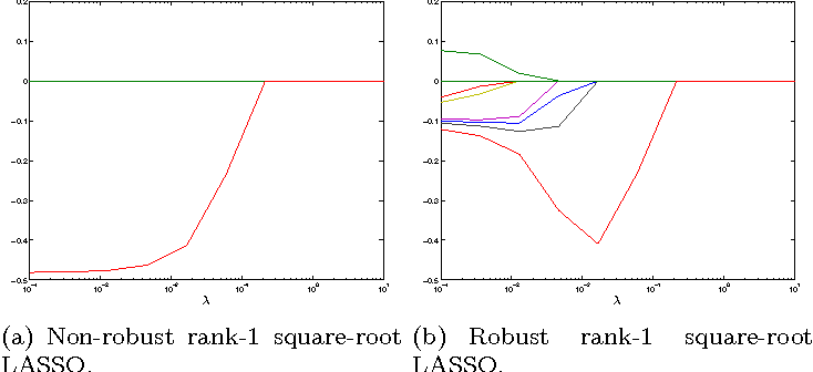 Figure 3 for Robust sketching for multiple square-root LASSO problems
