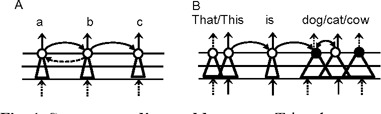 Figure 1 for Neural Mechanism of Language