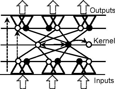 Figure 2 for Neural Mechanism of Language