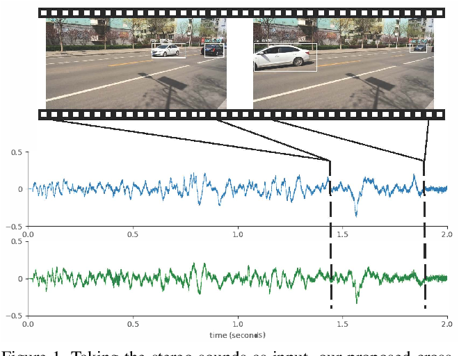 Figure 1 for Self-supervised Moving Vehicle Tracking with Stereo Sound