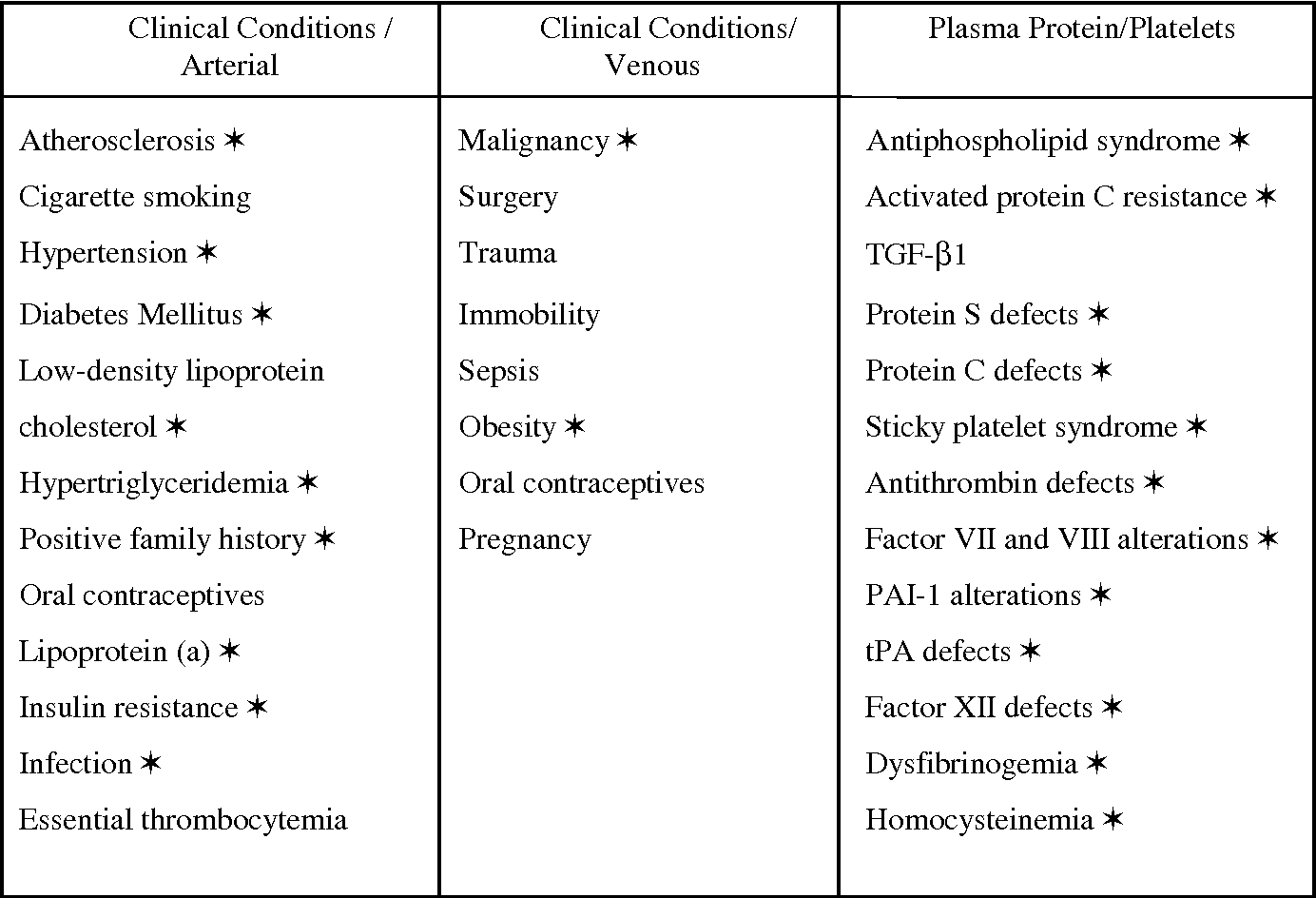 Table 1 From Coagulation Factor Xiii Fxiii And Vascular