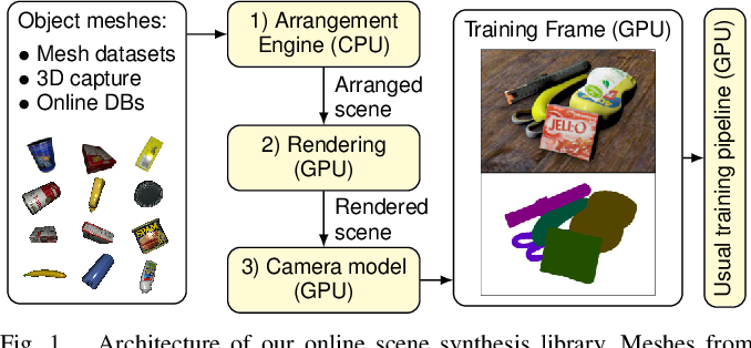 Figure 1 for Stillleben: Realistic Scene Synthesis for Deep Learning in Robotics