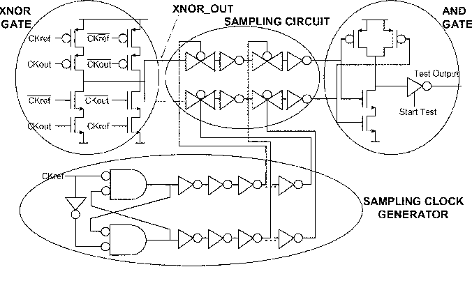 Figure 2 From A Bist Circuit For Dll Fault Detection