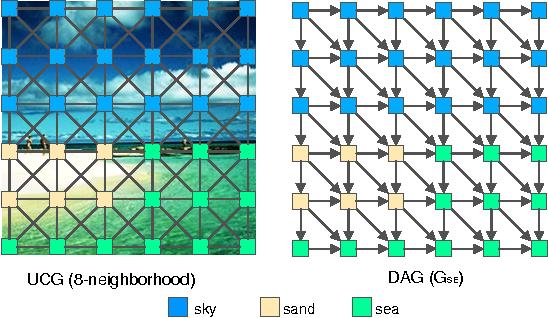 Figure 2 for DAG-Recurrent Neural Networks For Scene Labeling