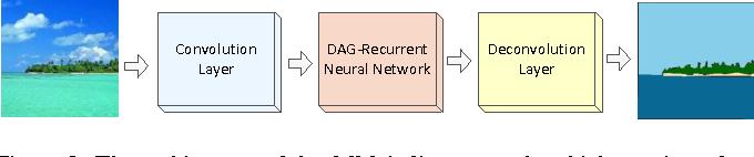 Figure 4 for DAG-Recurrent Neural Networks For Scene Labeling