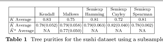 Figure 2 for Antithetic and Monte Carlo kernel estimators for partial rankings