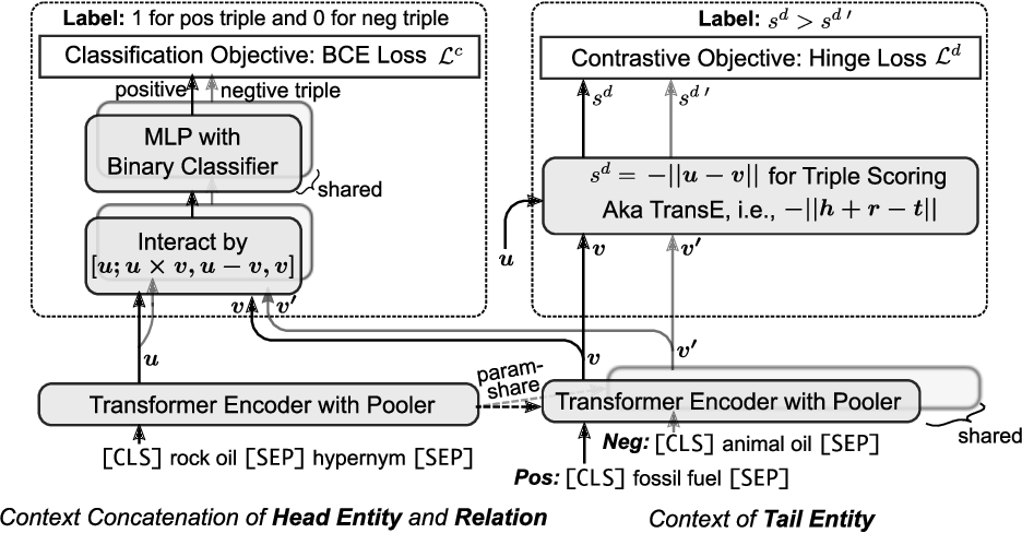 Figure 1 for Semantic Triple Encoder for Fast Open-Set Link Prediction