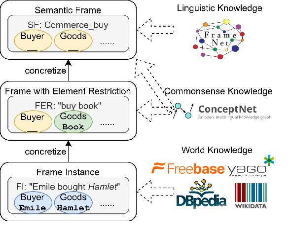Figure 1 for CogNet: Bridging Linguistic Knowledge, World Knowledge and Commonsense Knowledge