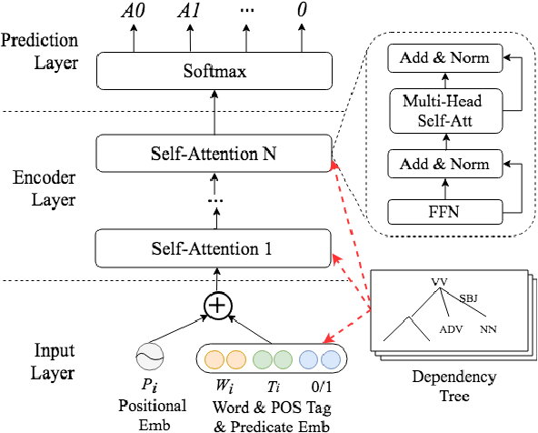 Figure 3 for Syntax-Enhanced Self-Attention-Based Semantic Role Labeling