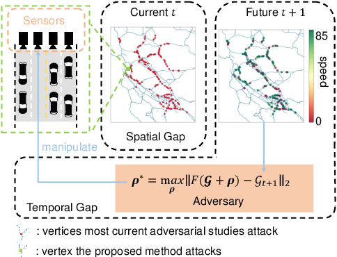 Figure 1 for Spatially Focused Attack against Spatiotemporal Graph Neural Networks