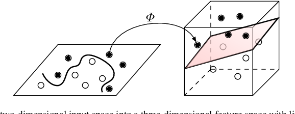 Figure 1 for NIL: Learning Nonlinear Interpolants