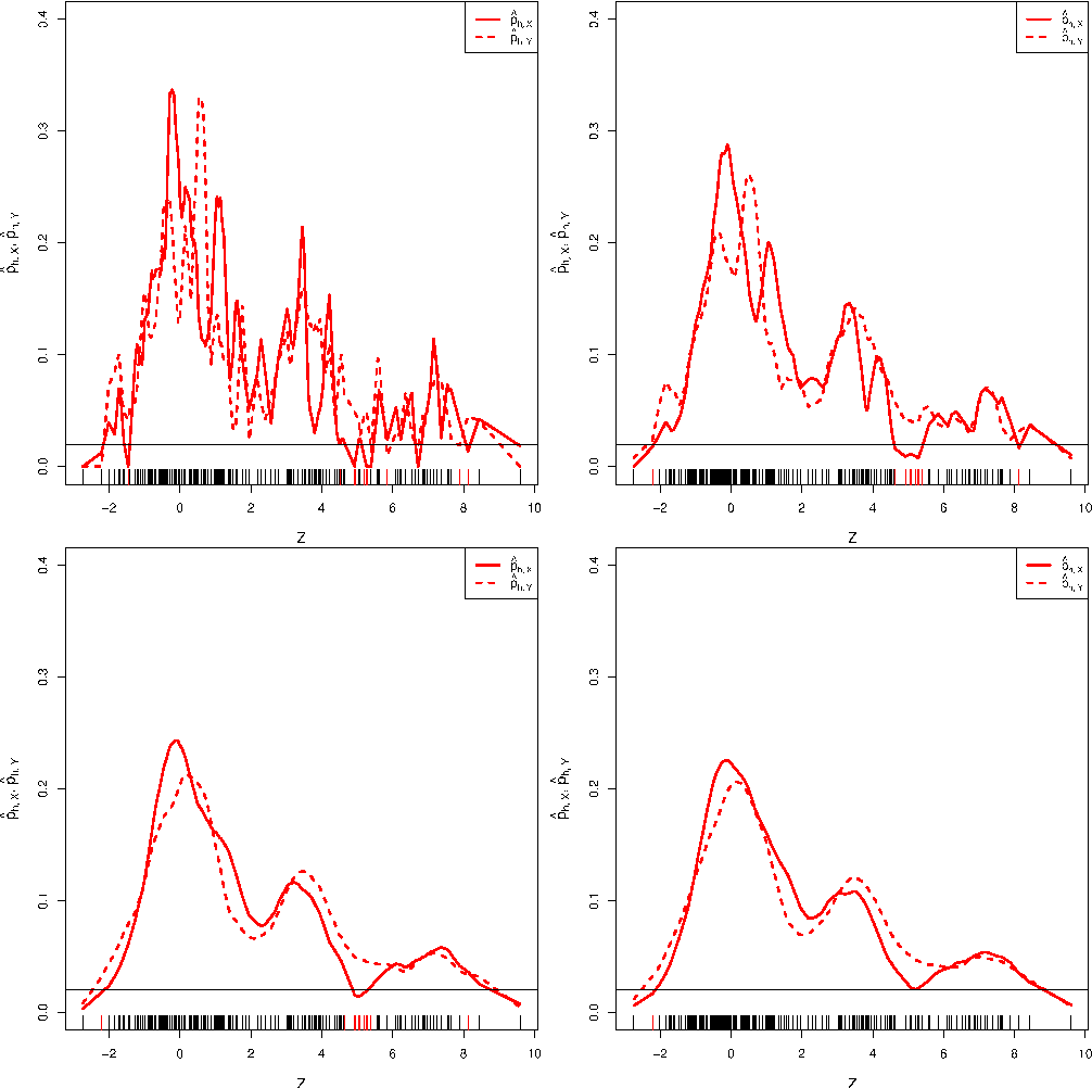 Figure 4 for Stability of Density-Based Clustering