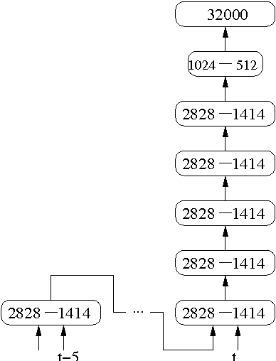 Figure 1 for The IBM 2016 English Conversational Telephone Speech Recognition System