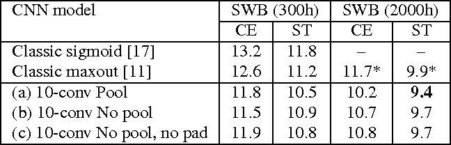 Figure 3 for The IBM 2016 English Conversational Telephone Speech Recognition System