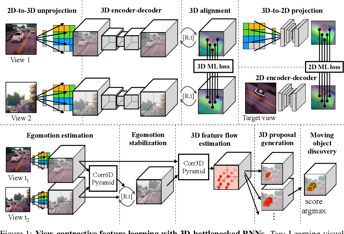 Figure 1 for Embodied View-Contrastive 3D Feature Learning