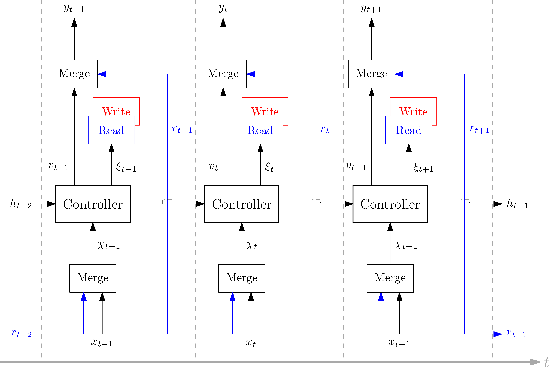 Figure 1 for Complex Vehicle Routing with Memory Augmented Neural Networks