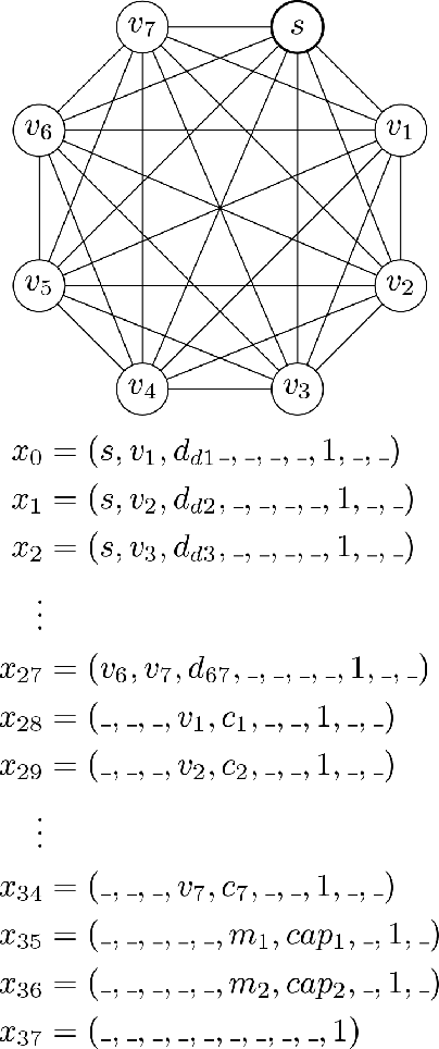 Figure 2 for Complex Vehicle Routing with Memory Augmented Neural Networks