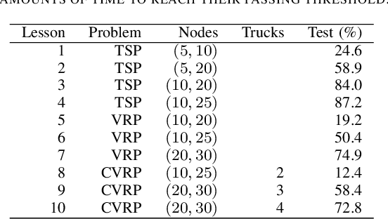 Figure 3 for Complex Vehicle Routing with Memory Augmented Neural Networks