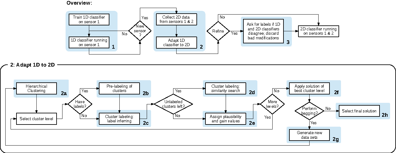 Figure 2 for Self-Adaptation of Activity Recognition Systems to New Sensors