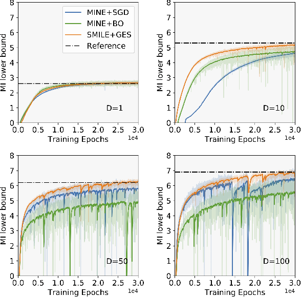 Figure 1 for A Scalable Gradient-Free Method for Bayesian Experimental Design with Implicit Models