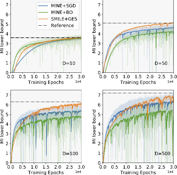 Figure 3 for A Scalable Gradient-Free Method for Bayesian Experimental Design with Implicit Models