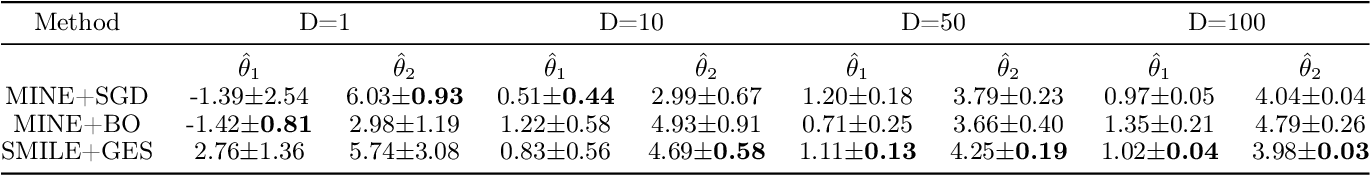 Figure 2 for A Scalable Gradient-Free Method for Bayesian Experimental Design with Implicit Models