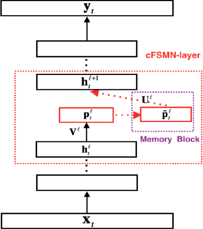 Figure 1 for Deep Feed-forward Sequential Memory Networks for Speech Synthesis