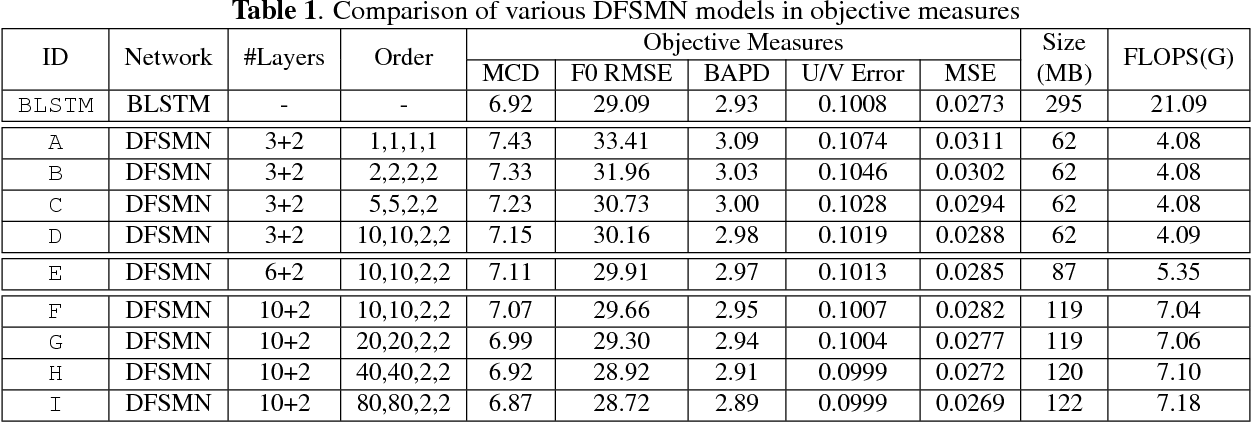 Figure 2 for Deep Feed-forward Sequential Memory Networks for Speech Synthesis