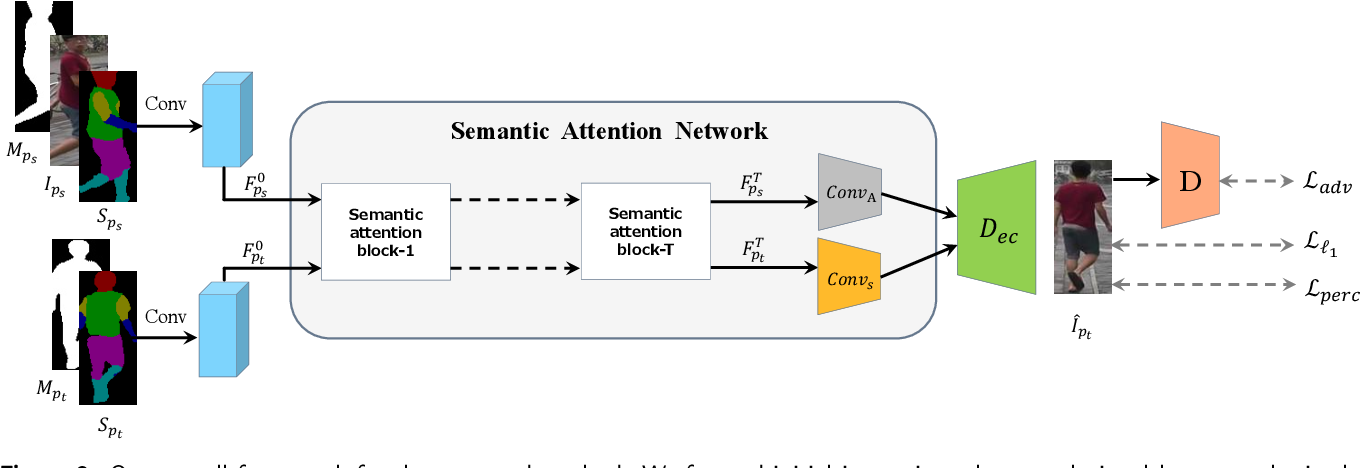 Figure 3 for Person image generation with semantic attention network for person re-identification