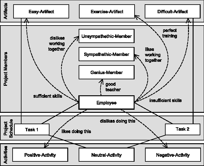 Modeling Human Behavior for Software Engineering Simulation Games