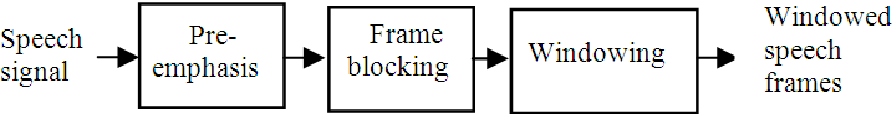 Fig. 1. Steps involved in pre-processing