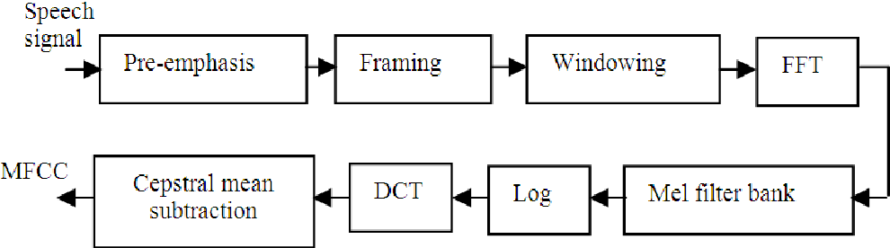 Fig. 2. Principle of extracting MFCC from a speech signal