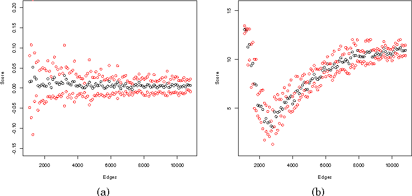 Figure 1 for Size-Consistent Statistics for Anomaly Detection in Dynamic Networks