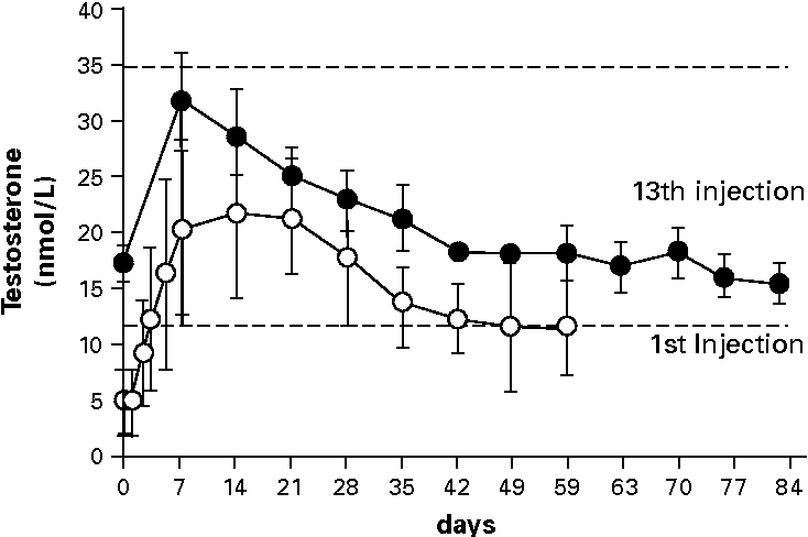 Figure 14 14 from Pharmacology of testosterone preparations