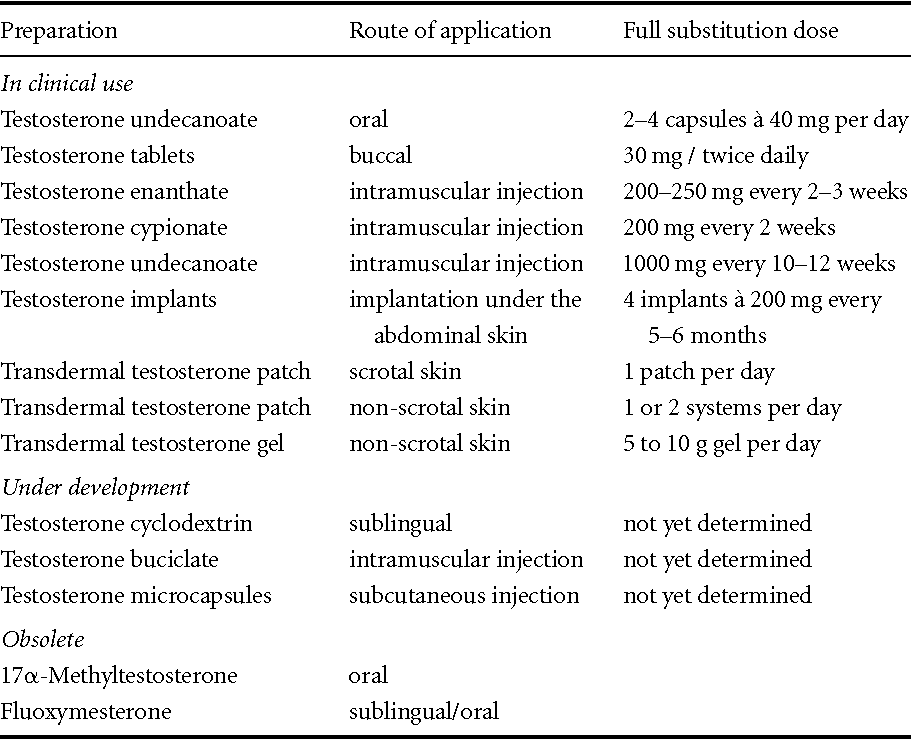 Table 14 1 from Pharmacology of testosterone preparations